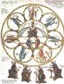 Septem-artes-liberales Herrad-von-Landsberg Hortus-delicarium 1180.jpg