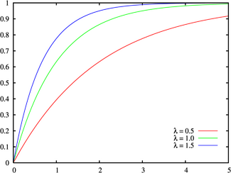 Exponential distribution cdf