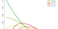 Noncentral chi-square distribution