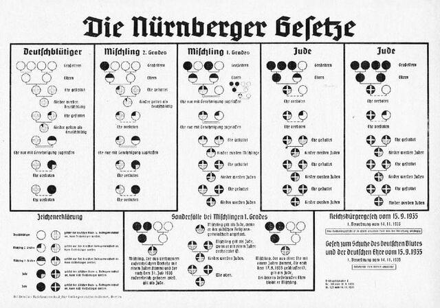 File:Nurembergracechart.jpg