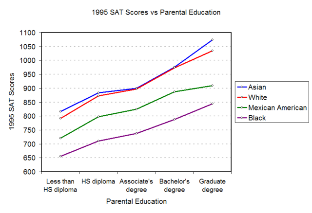 File:1995-SAT-Education.png