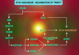 Incarnation of Ayya Vaikundar