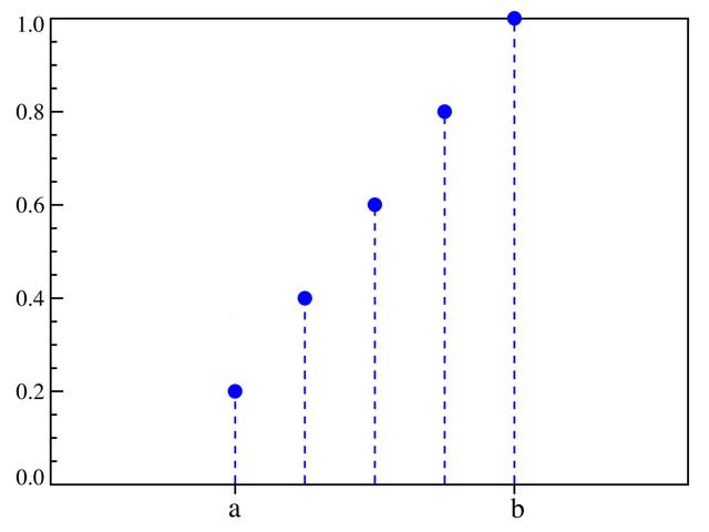 File:DUniform distribution CDF.png