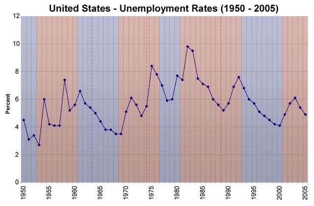 File:Us unemployment rates 1950 2005.png