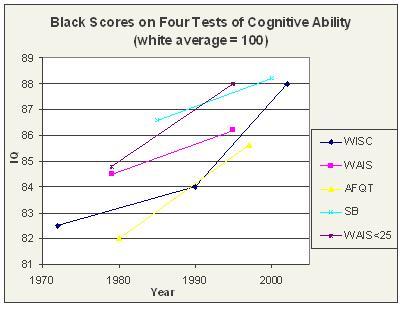 File:Blacktest score rise.jpg