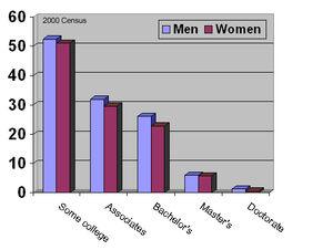 Education gender