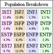 File:PopulationBreakdownMBTI.jpg