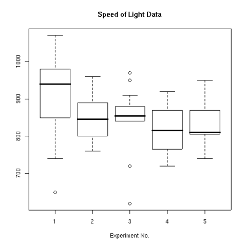 File:R-speed of light boxplot.png