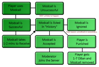ModcallTree