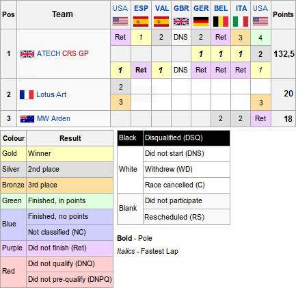 Champresults teams13