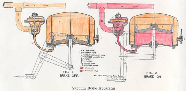 File:Vacuum-Brake-System.jpg
