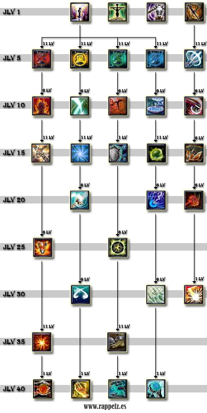 Battle Kahuna Skill Tree