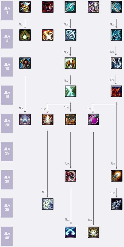 Fighter Skill Tree