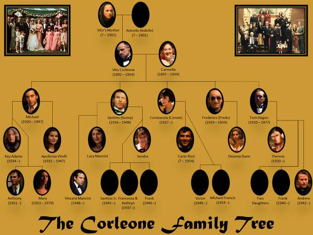 File:Corleone family.jpg