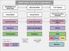 EarthGOV Chain of Command