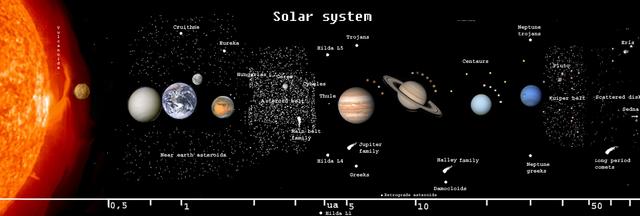 File:SolarSystemWorldsAndDistances.png