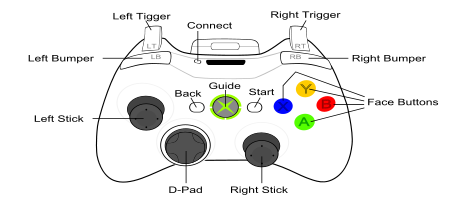 Xbox 360 Connections Diagram furthermore One For All Digital Aerial furthermore Switching And Controlling Circuit further Xbox 360 Console Diagram together with Viewtopic. on game controller diagram