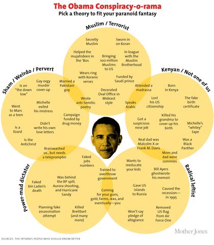 File:Mojo-obama-conspiracy.png