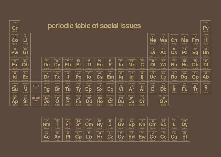 Periodic Table Social Issues