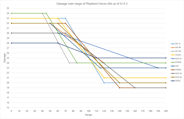 File:Damage over range of ARs as of 0.11.3