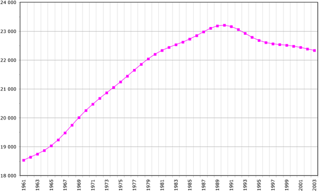 Bestand:Romania-demography.png