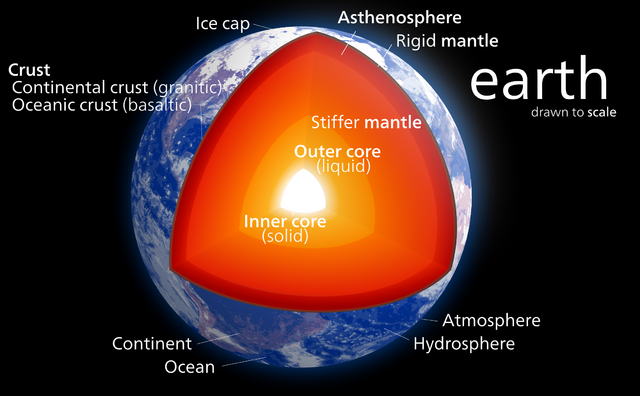 File:Internal Structure of Earth.png