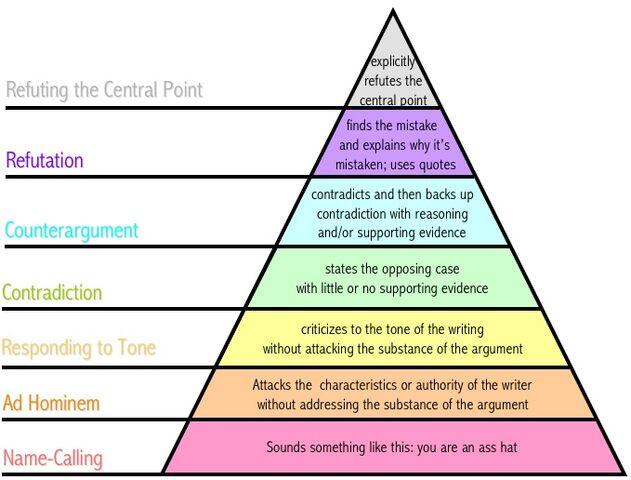 File:Disagreement hierarchy.jpg