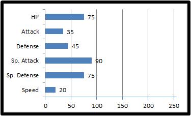 Base stats o'neiron
