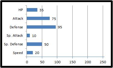 Base stats tibble