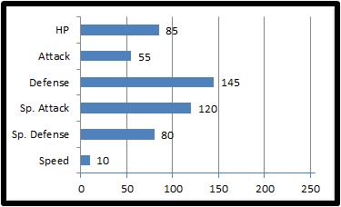 Base stats calbacus