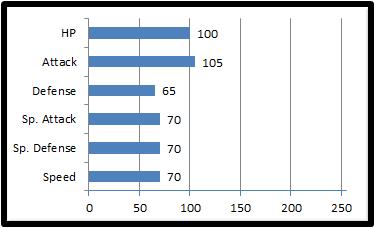 Base stats wyving
