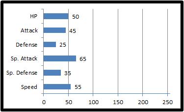 Base stats nimbul