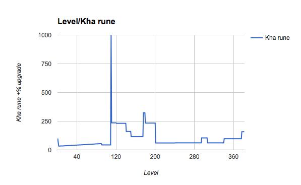 File:Kha rune values.png