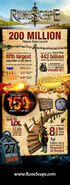 200m infographic