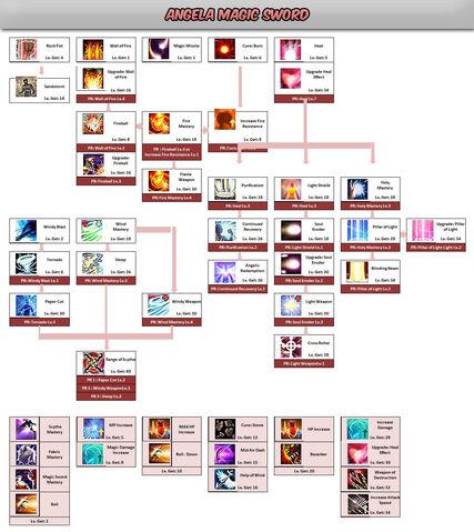 File:Angela Magic Sword Skill Tree.jpg