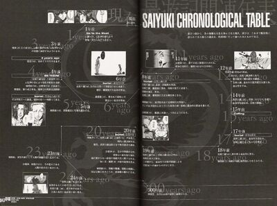 Saiyuki Time Table 001