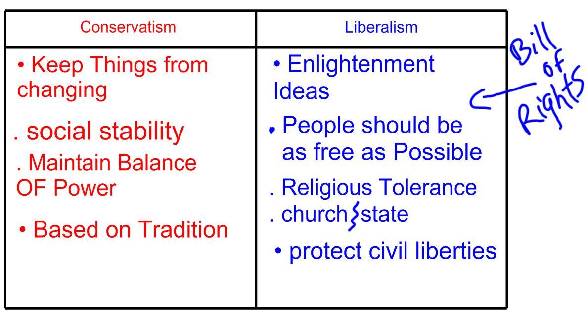 Conservatism v Liberalism