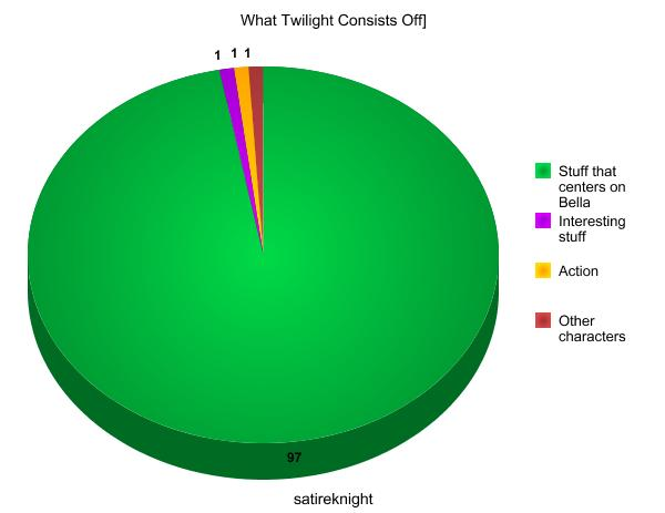 File:What Twilight Consists Of 2.jpg