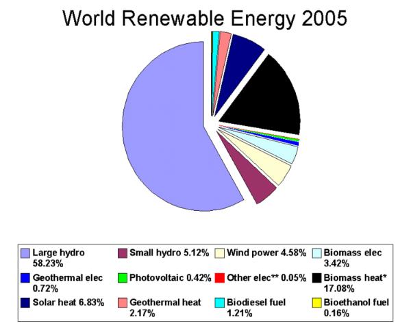 File:World renewable energy 2005.png