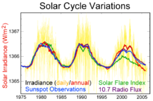 File:220px-Solar-cycle-data.png
