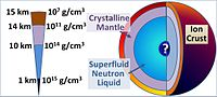 File:200px-Neutron star cross-section.jpg