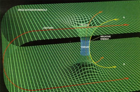 File:Wormhole graphic.jpg