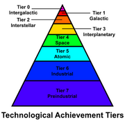 Technological Achievement Tiers Pyramid