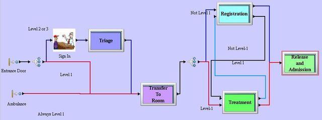 File:Simprocess model hospital.JPG