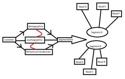 Segmentation Principle