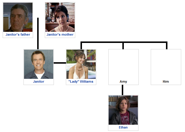 Janitor's family tree