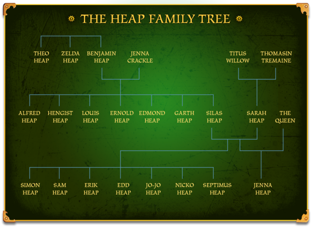 File:Heap family tree.png