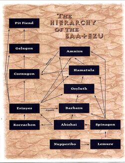 HierarchyBaatezu