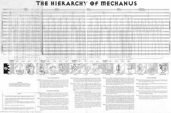 Hierarchies of mechanus