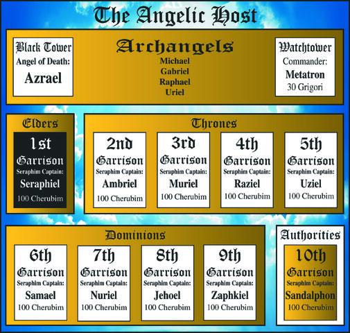 File:Angelic Host.jpg